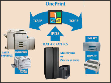 OnePrint G2W| IPDS AFP PRINTING SOLUTIONS | OnePrint |IPDS Printing